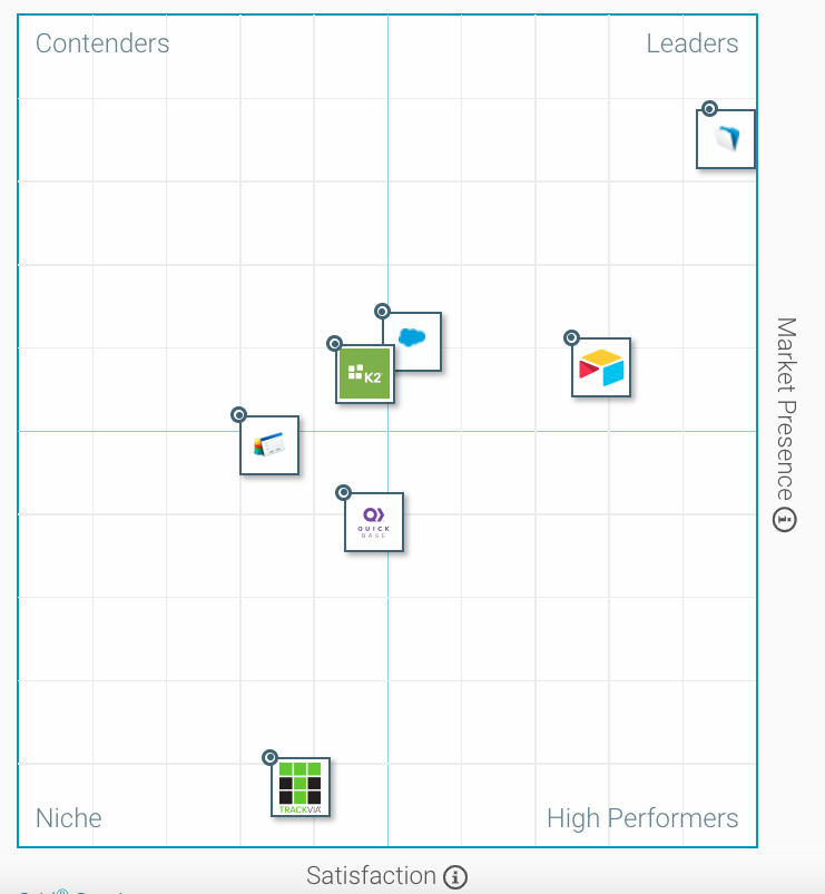 G2 Workplace Innovation Platforms Grid